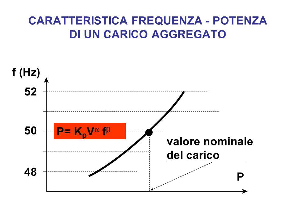 CARATTERISTICA FREQUENZA - POTENZA DI UN CARICO AGGREGATO 52 48 50 f (Hz) P valore nominale del carico P= K p V f