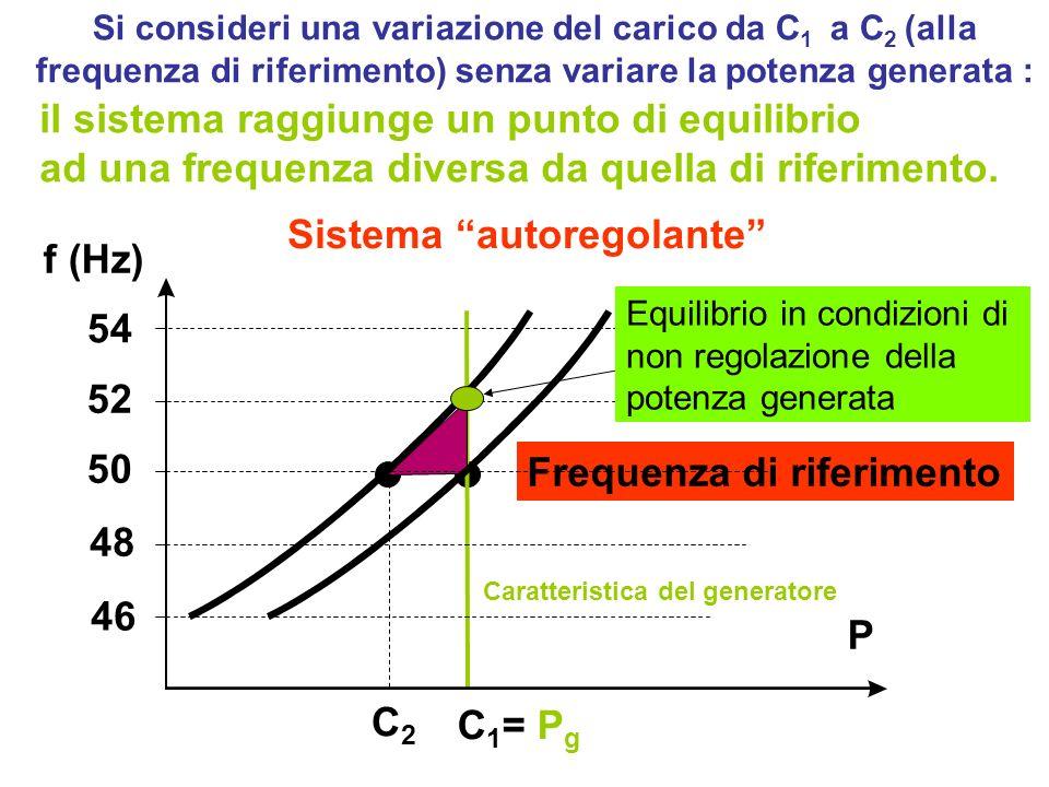Si consideri una variazione del carico da C 1 a C 2 (alla frequenza di riferimento) senza variare la potenza generata : 52 46 50 f (Hz) P C2C2 C 1 = P g 54 48 Frequenza di riferimento Equilibrio in condizioni di non regolazione della potenza generata il sistema raggiunge un punto di equilibrio ad una frequenza diversa da quella di riferimento.