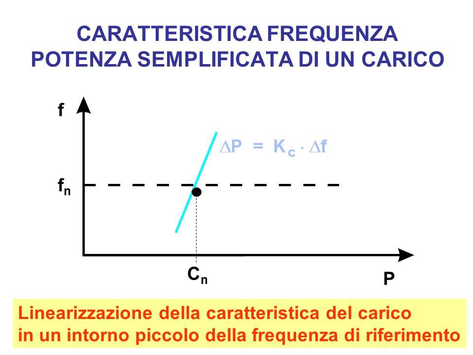 CARATTERISTICA FREQUENZA POTENZA SEMPLIFICATA DI UN CARICO fnfn f P CnCn Linearizzazione della caratteristica del carico in un intorno piccolo della frequenza di riferimento