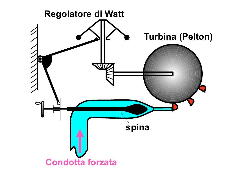 Condotta forzata spina Turbina (Pelton) Regolatore di Watt