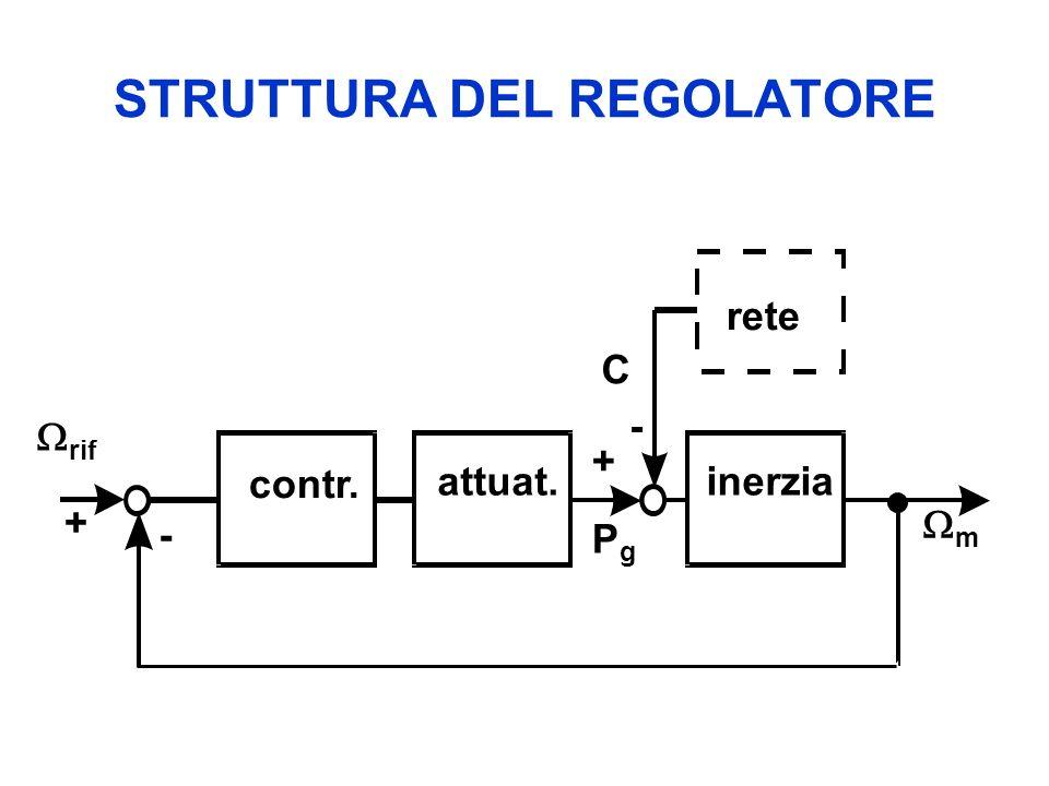 STRUTTURA DEL REGOLATORE rif m contr. attuat. inerzia C PgPg rete + + - -