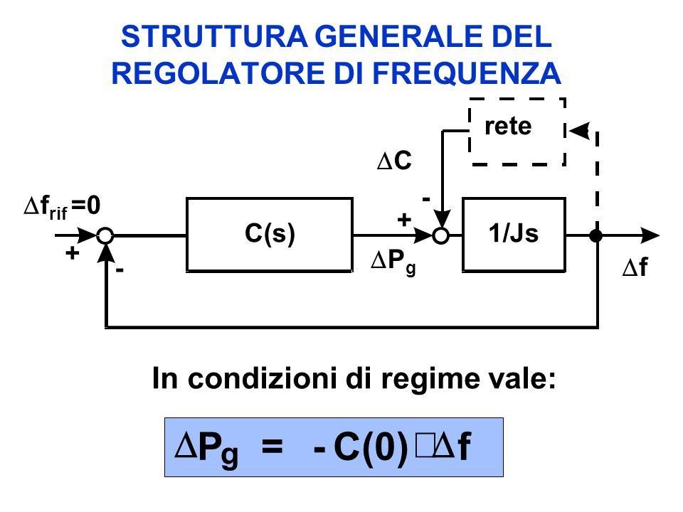 STRUTTURA GENERALE DEL REGOLATORE DI FREQUENZA C P g rete + + - - f f rif =0 1/JsC(s) In condizioni di regime vale: P = -C(0)f g
