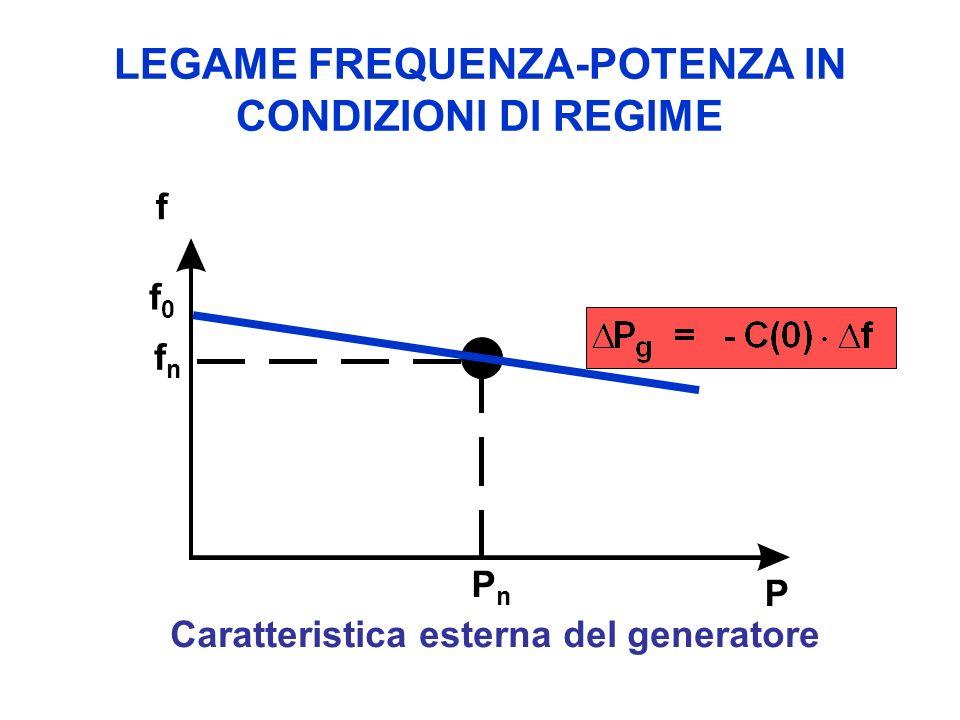 LEGAME FREQUENZA-POTENZA IN CONDIZIONI DI REGIME PnPn P f f0f0 fnfn Caratteristica esterna del generatore