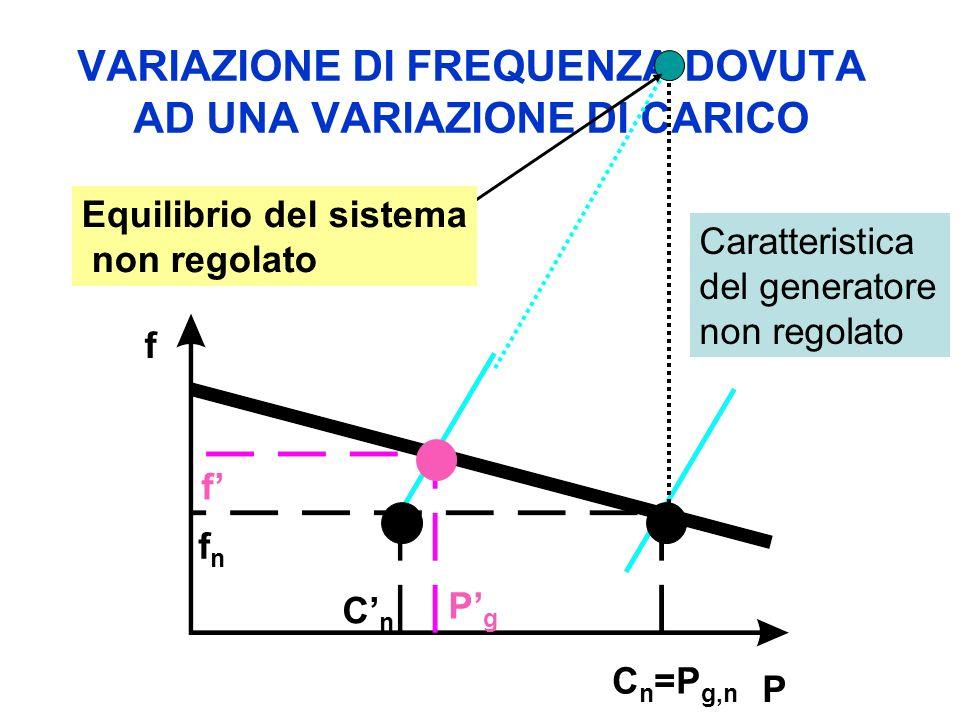 VARIAZIONE DI FREQUENZA DOVUTA AD UNA VARIAZIONE DI CARICO PgPg P f fnfn f CnCn C n =P g,n Caratteristica del generatore non regolato Equilibrio del sistema non regolato