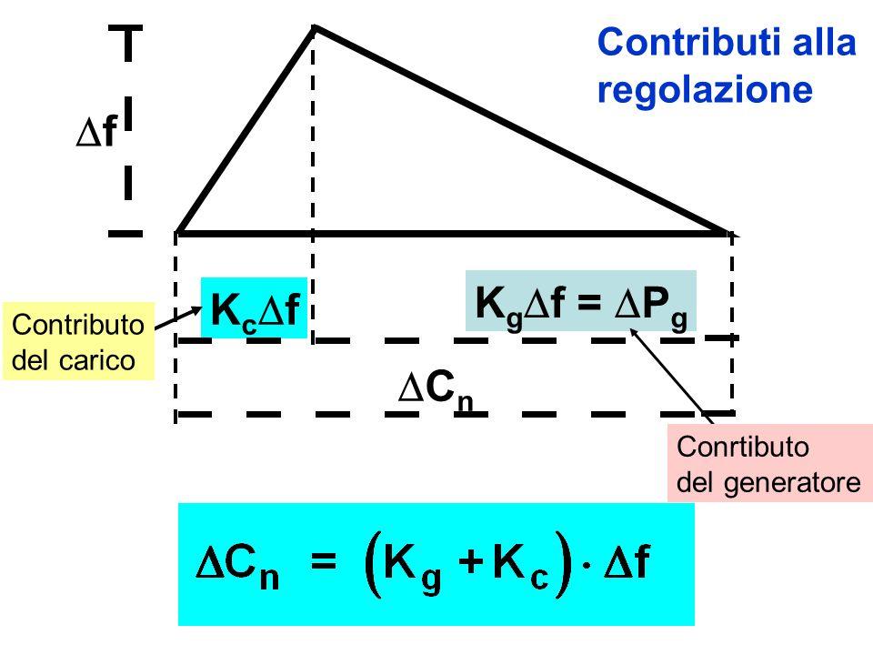 C n K c f f K g f = P g Contributi alla regolazione Contributo del carico Conrtibuto del generatore