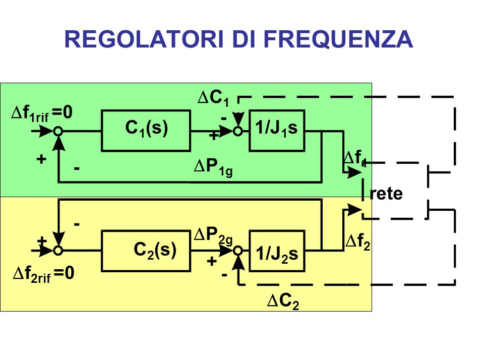 REGOLATORI DI FREQUENZA C 2 P 2g rete + f 2 f 2rif =0 1/J 2 s C 2 (s) C 1 (s)1/J 1 s C 1 f 1rif =0 P 1g f 1 - - - - + + +