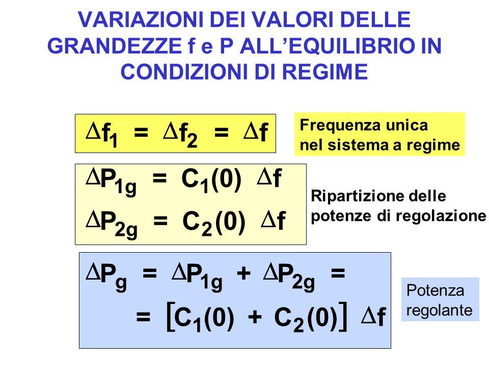 VARIAZIONI DEI VALORI DELLE GRANDEZZE f e P ALLEQUILIBRIO IN CONDIZIONI DI REGIME f = f = f 12 P = C(0)f P = C f 1g1 2g2 P = P + P = = C(0)+ C f g1g2g 12 Frequenza unica nel sistema a regime Ripartizione delle potenze di regolazione Potenza regolante