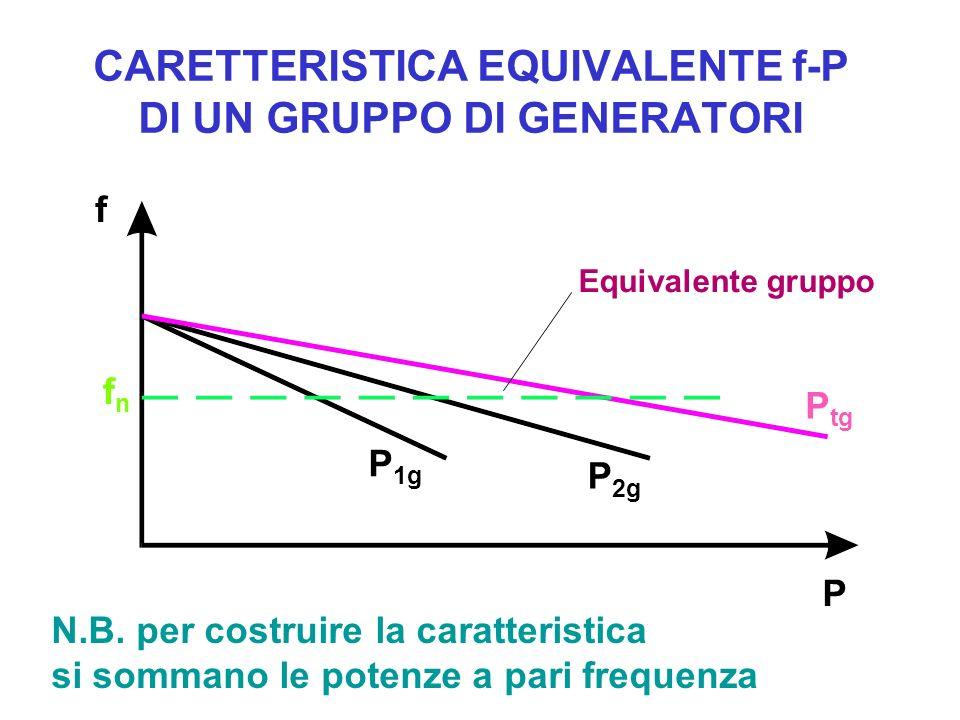 CARETTERISTICA EQUIVALENTE f-P DI UN GRUPPO DI GENERATORI f P tg P fnfn P 2g P 1g N.B. per costruire la caratteristica si sommano le potenze a pari fr
