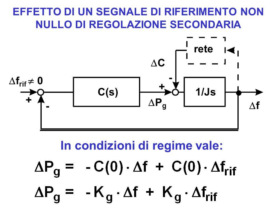 EFFETTO DI UN SEGNALE DI RIFERIMENTO NON NULLO DI REGOLAZIONE SECONDARIA C P g rete + + - - f f rif 0 1/JsC(s) In condizioni di regime vale: