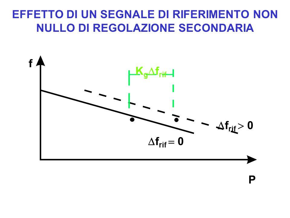 EFFETTO DI UN SEGNALE DI RIFERIMENTO NON NULLO DI REGOLAZIONE SECONDARIA f P K g f rif f rif 0