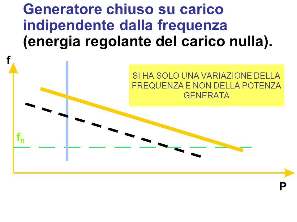SI HA SOLO UNA VARIAZIONE DELLA FREQUENZA E NON DELLA POTENZA GENERATA P f fnfn Generatore chiuso su carico indipendente dalla frequenza (energia regolante del carico nulla).