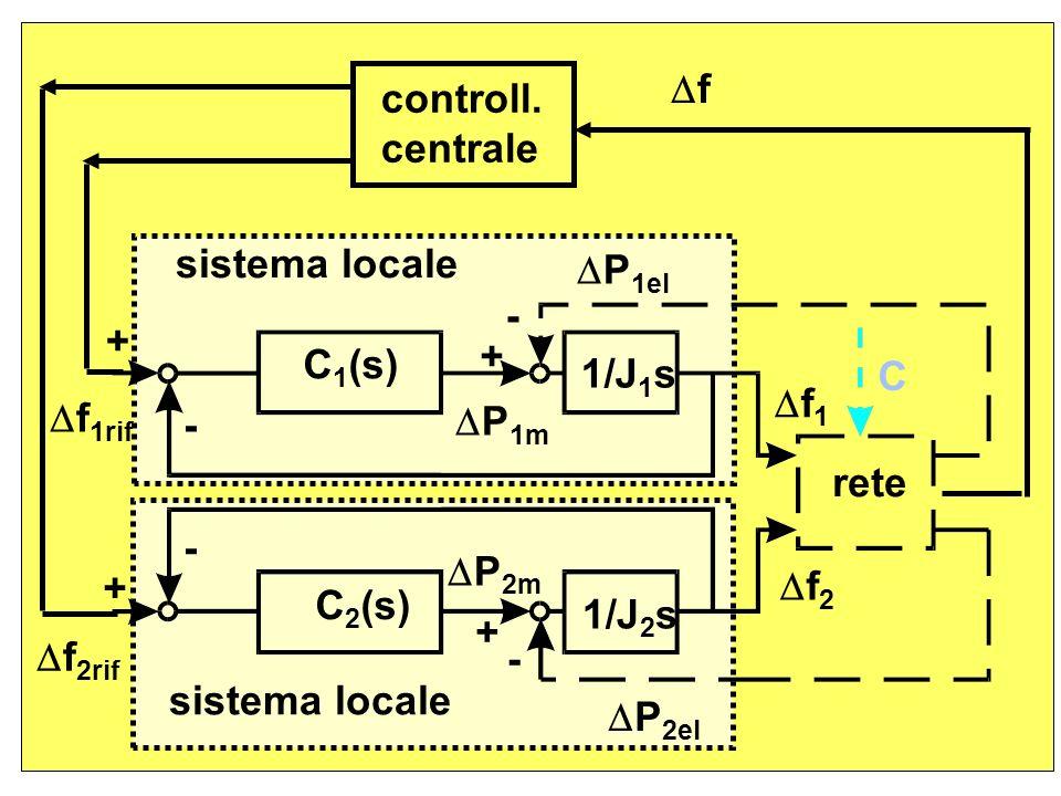 P 2el P 2m rete + f 2 f 2rif 1/J 2 s C 2 (s) C 1 (s) 1/J 1 s P 1el f 1rif P 1m f - - - - + + + f 1 controll. centrale sistema locale C