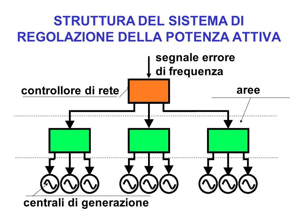 STRUTTURA DEL SISTEMA DI REGOLAZIONE DELLA POTENZA ATTIVA controllore di rete aree centrali di generazione segnale errore di frequenza