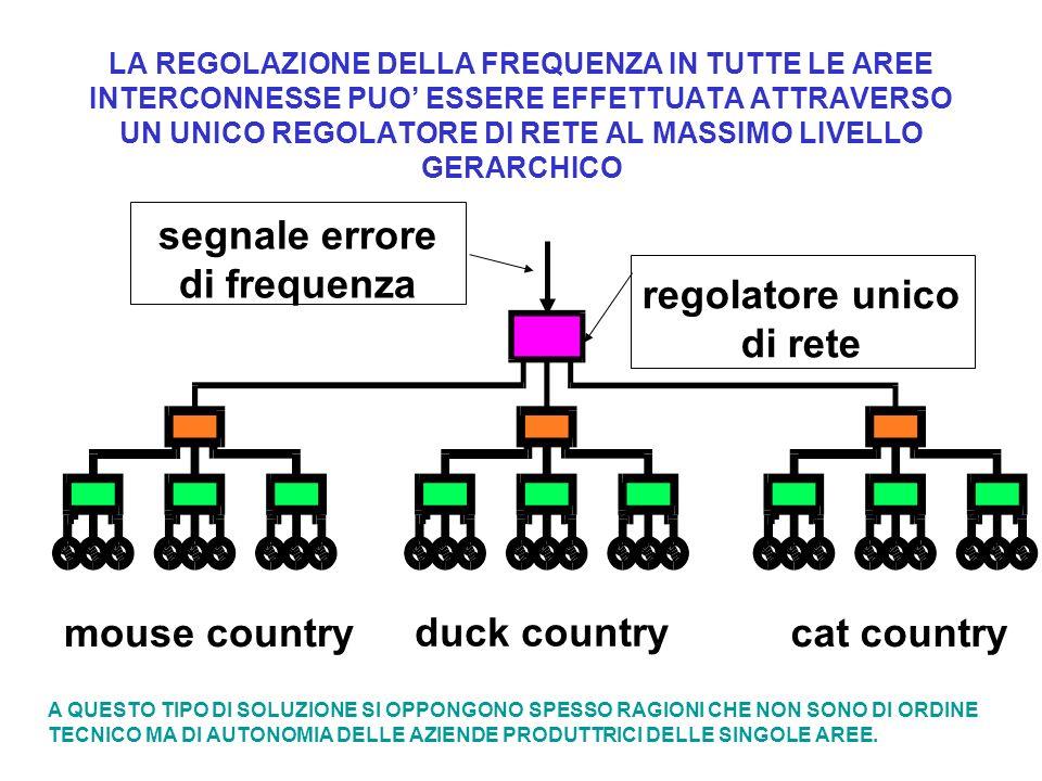 mouse country duck country cat country regolatore unico di rete segnale errore di frequenza LA REGOLAZIONE DELLA FREQUENZA IN TUTTE LE AREE INTERCONNESSE PUO ESSERE EFFETTUATA ATTRAVERSO UN UNICO REGOLATORE DI RETE AL MASSIMO LIVELLO GERARCHICO A QUESTO TIPO DI SOLUZIONE SI OPPONGONO SPESSO RAGIONI CHE NON SONO DI ORDINE TECNICO MA DI AUTONOMIA DELLE AZIENDE PRODUTTRICI DELLE SINGOLE AREE.