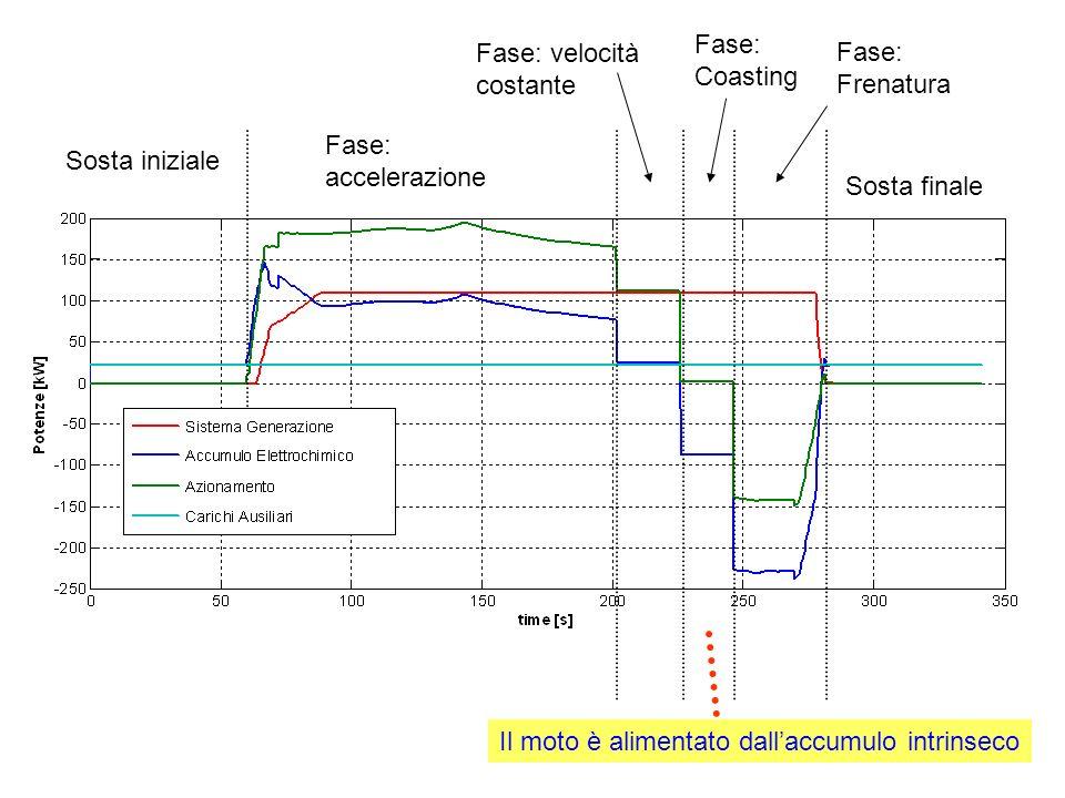 Fase: accelerazione Fase: velocità costante Fase: Coasting Sosta iniziale Fase: Frenatura Sosta finale Il moto è alimentato dallaccumulo intrinseco
