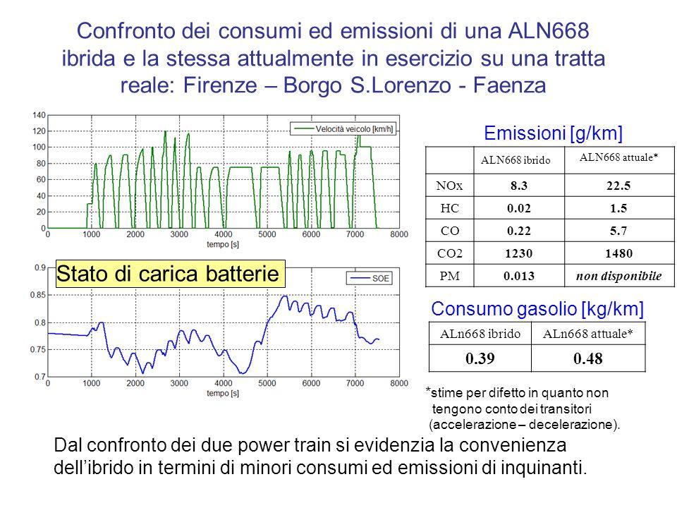 Confronto dei consumi ed emissioni di una ALN668 ibrida e la stessa attualmente in esercizio su una tratta reale: Firenze – Borgo S.Lorenzo - Faenza ALN668 ibrido ALN668 attuale* NOx8.322.5 HC0.021.5 CO0.225.7 CO212301480 PM0.013non disponibile Emissioni [g/km] Consumo gasolio [kg/km] ALn668 ibridoALn668 attuale* 0.390.48 Stato di carica batterie * stime per difetto in quanto non tengono conto dei transitori (accelerazione – decelerazione).