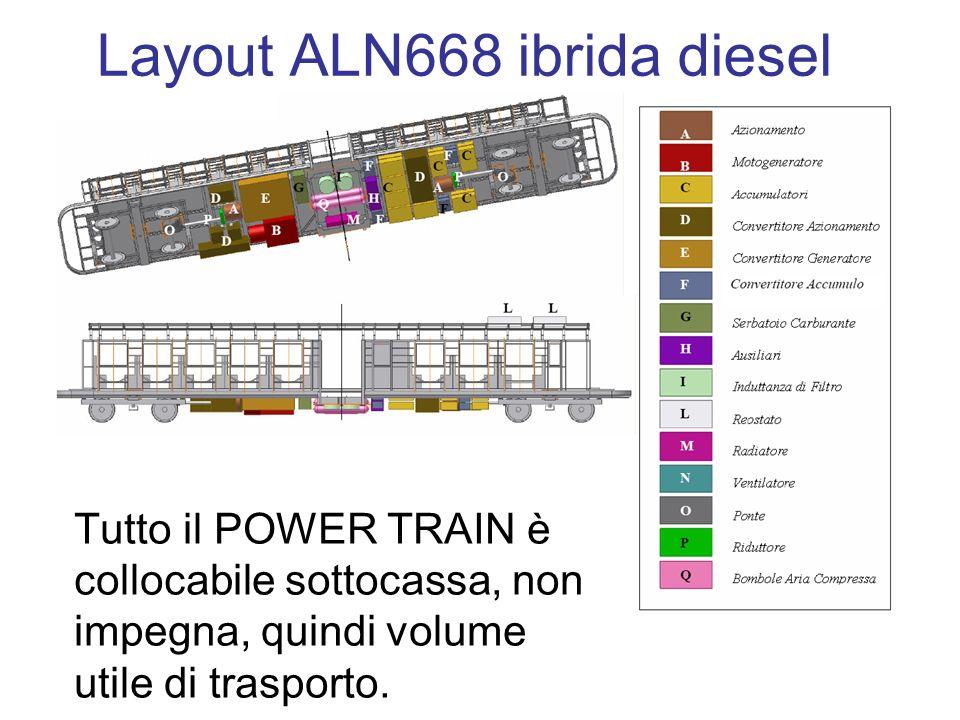 Layout ALN668 ibrida diesel Tutto il POWER TRAIN è collocabile sottocassa, non impegna, quindi volume utile di trasporto.