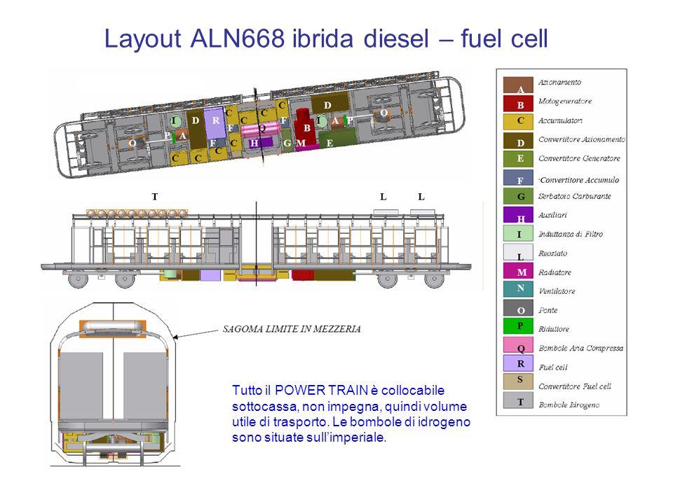 Layout ALN668 ibrida diesel – fuel cell Tutto il POWER TRAIN è collocabile sottocassa, non impegna, quindi volume utile di trasporto.