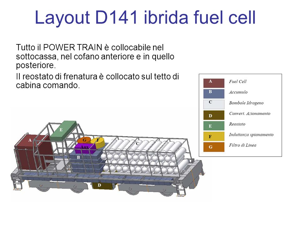 Layout D141 ibrida fuel cell Tutto il POWER TRAIN è collocabile nel sottocassa, nel cofano anteriore e in quello posteriore.