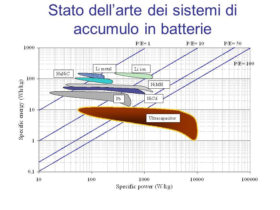 Stato dellarte dei sistemi di accumulo in batterie