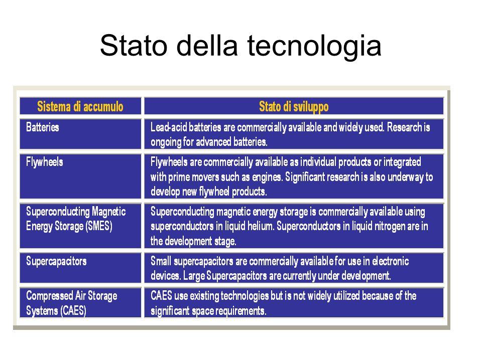Stato della tecnologia
