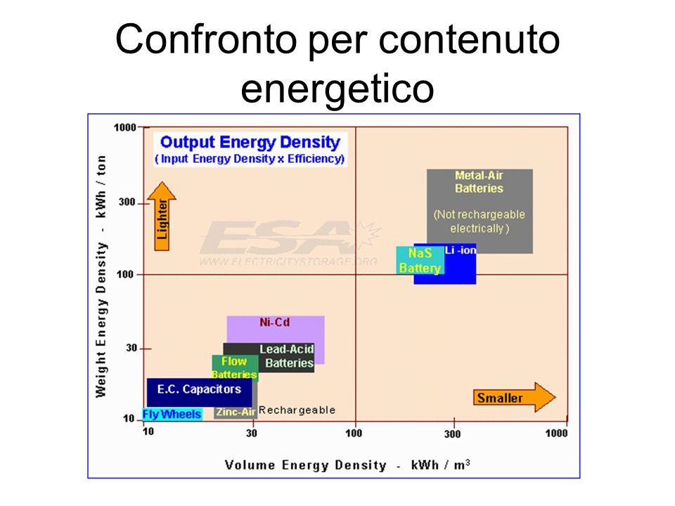 Confronto per contenuto energetico
