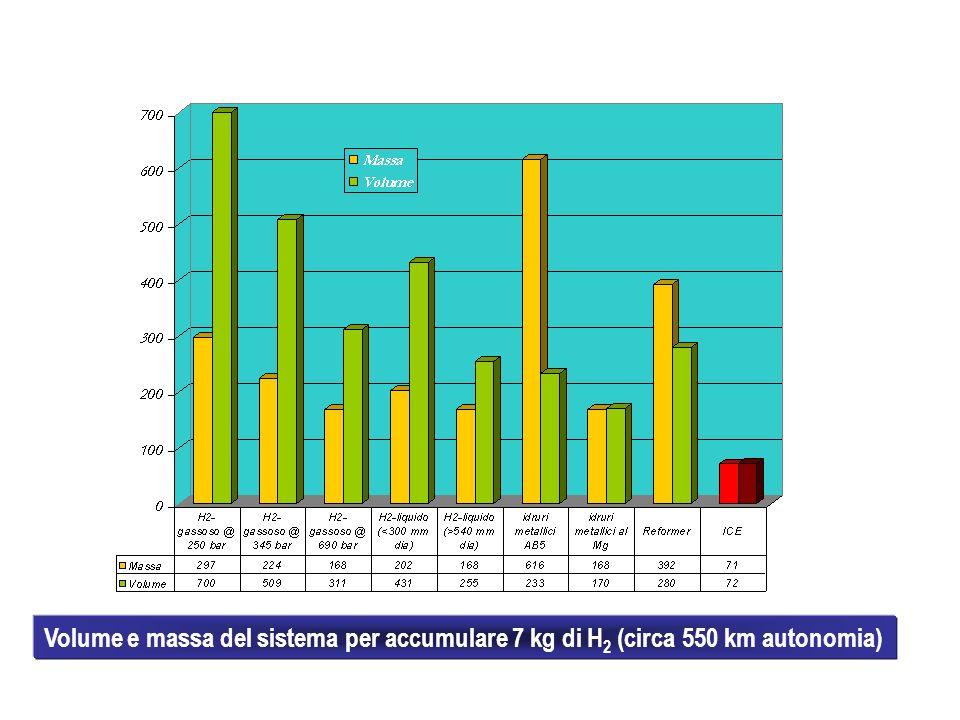 Volume e massa del sistema per accumulare 7 kg di H 2 (circa 550 km autonomia)