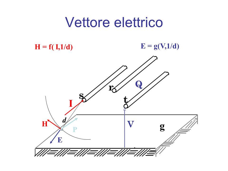 Vettore elettrico s s t t r r V Q Q I d P H E H = f( I,1/d) E = g(V,1/d) g