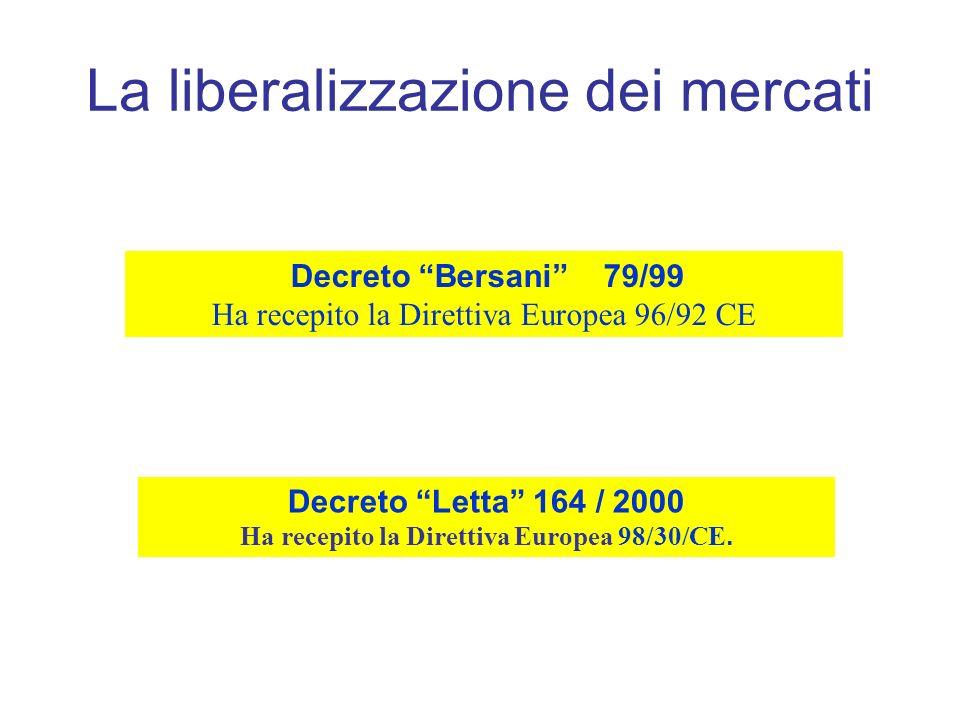 Decreto Bersani 79/99 Ha recepito la Direttiva Europea 96/92 CE Decreto Letta 164 / 2000 Ha recepito la Direttiva Europea 98/30/CE. La liberalizzazion