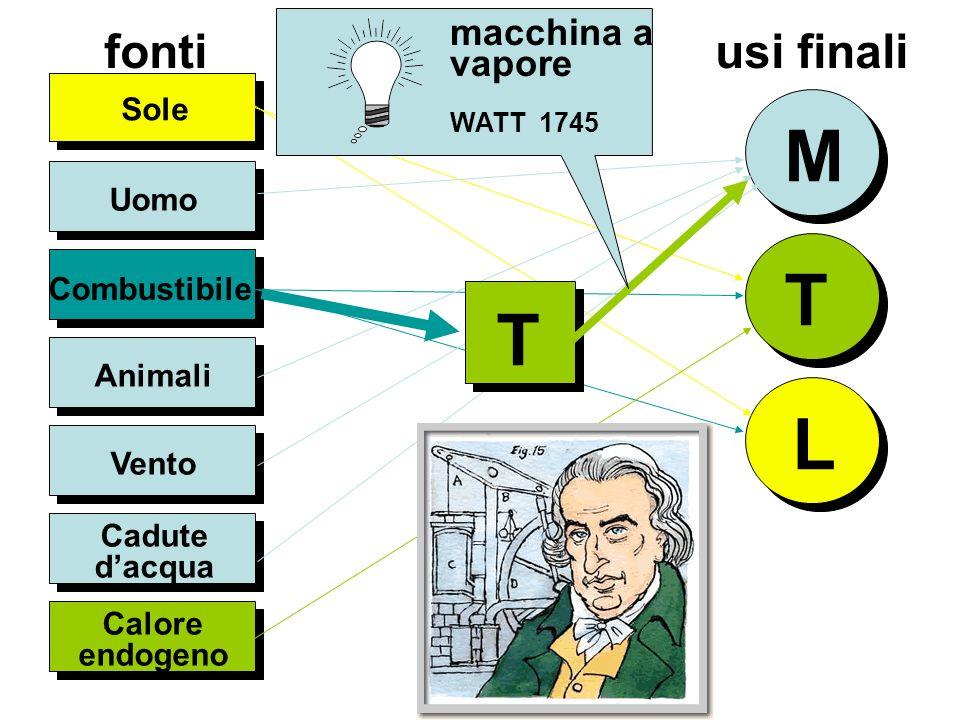 fonti usi finali Uomo Sole M T L Combustibile Animali Vento Cadute dacqua Calore endogeno T macchina a vapore WATT 1745