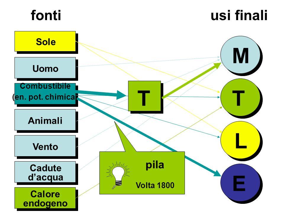 Uomo Sole M T L Combustibile (en. pot. chimica ) Animali Calore endogeno fonti usi finali T E pila Volta 1800 Vento Cadute dacqua