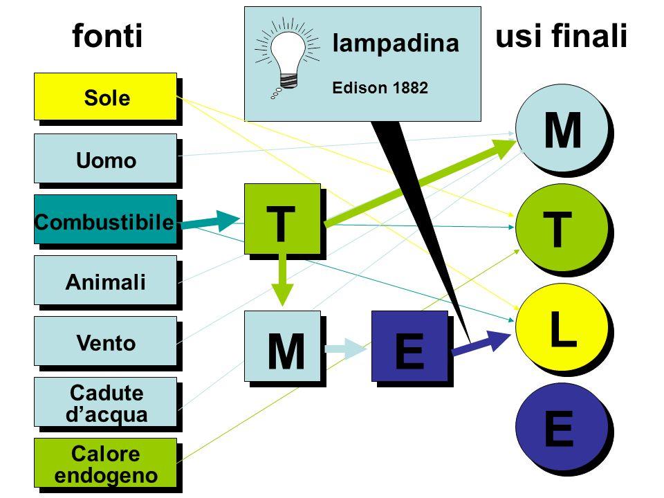 Uomo Sole M T L E Combustibile Animali Calore endogeno fonti usi finali T E M lampadina Edison 1882 Vento Cadute dacqua