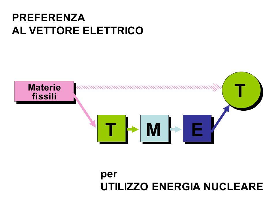 TEM T PREFERENZA AL VETTORE ELETTRICO per UTILIZZO ENERGIA NUCLEARE Materie fissili