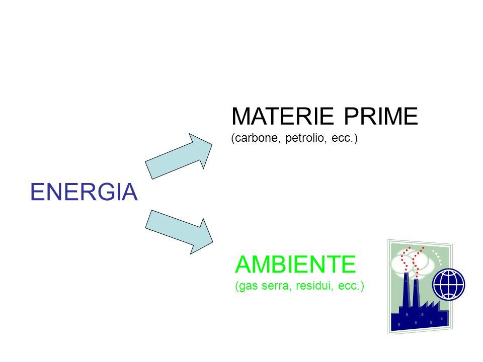 Intensità energetica i = w/q dove : W energia necessaria per produrre la quantità q.