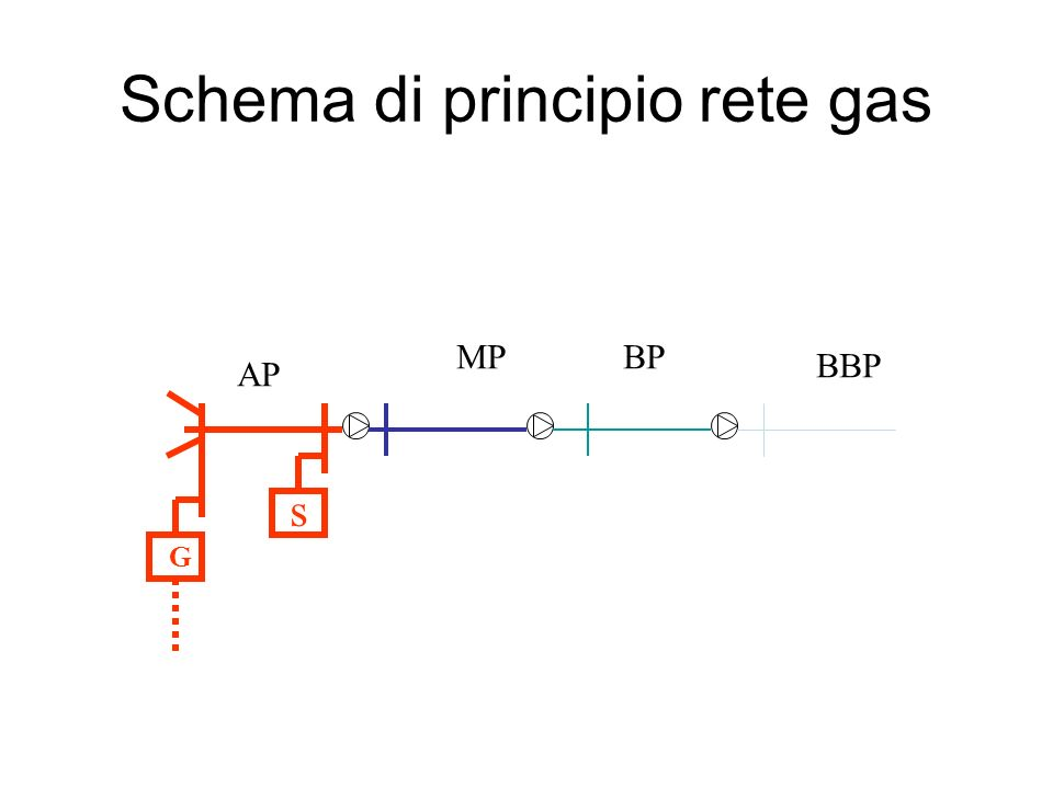 Schema di principio rete gas AP MPBP BBP s G
