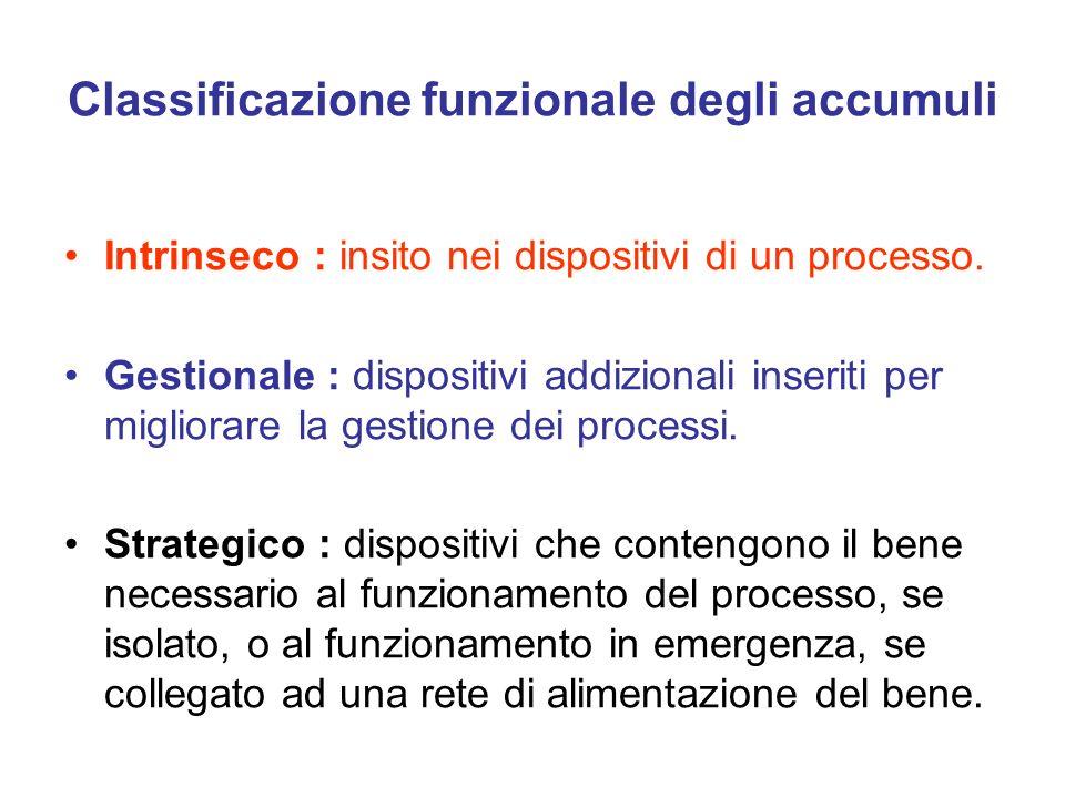 Classificazione funzionale degli accumuli Intrinseco : insito nei dispositivi di un processo. Gestionale : dispositivi addizionali inseriti per miglio