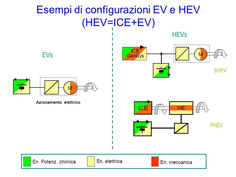 Esempi di configurazioni EV e HEV (HEV=ICE+EV) EVs HEVs SHEV PHEV M Azionamento elettrico En. Potenz. chimica En. elettrica En. meccanica