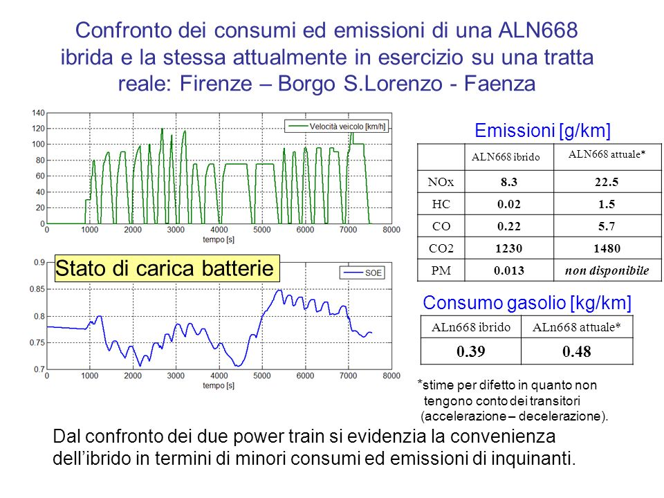 Confronto dei consumi ed emissioni di una ALN668 ibrida e la stessa attualmente in esercizio su una tratta reale: Firenze – Borgo S.Lorenzo - Faenza A