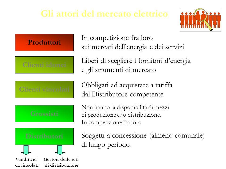 Gli attori del mercato elettrico Produttori In competizione fra loro sui mercati dellenergia e dei servizi Clienti idonei Grossisti Distributori Clien