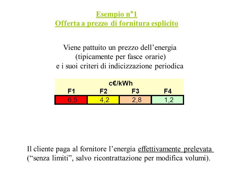 Esempio n°1 Offerta a prezzo di fornitura esplicito Viene pattuito un prezzo dellenergia (tipicamente per fasce orarie) e i suoi criteri di indicizzaz