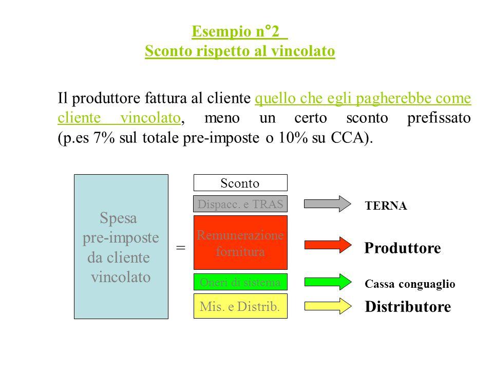 Esempio n°2 Sconto rispetto al vincolato Il produttore fattura al cliente quello che egli pagherebbe come cliente vincolato, meno un certo sconto prefissato (p.es 7% sul totale pre-imposte o 10% su CCA).