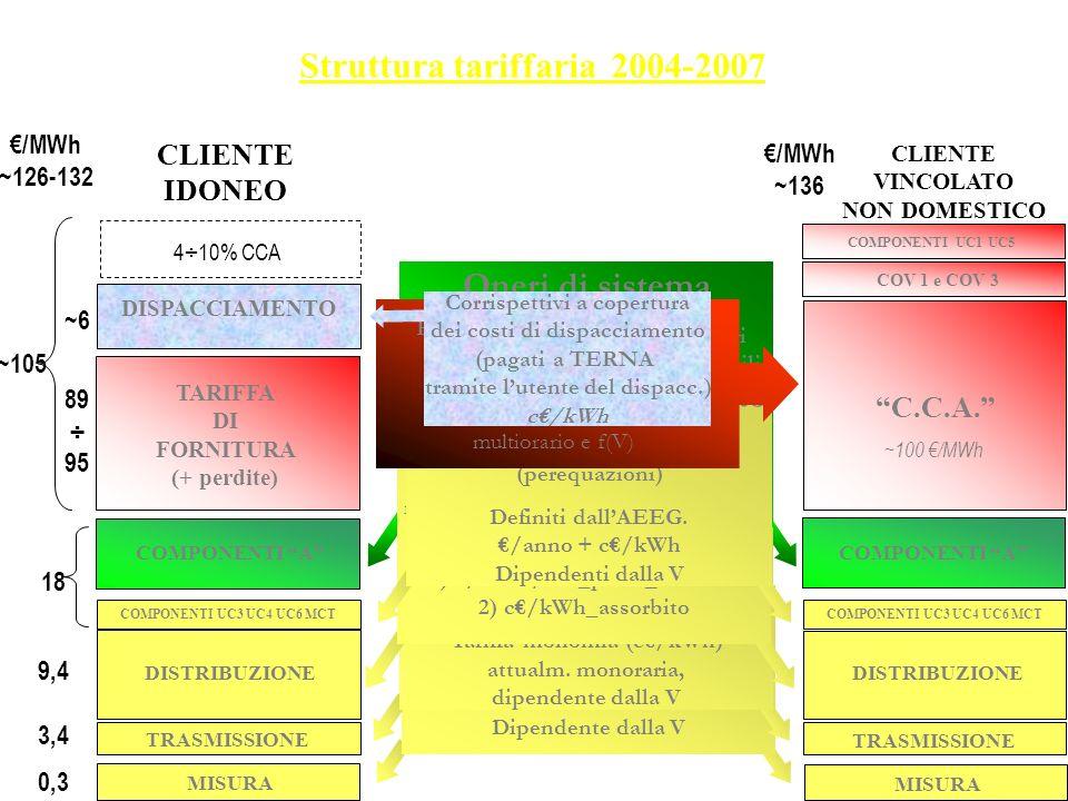 Oneri di sistema A2 = smantellamento c.nucleari A3 = promozione fonti rinnovabili A4 = regimi tariffari speciali A5 = finanz. ricerca e sviluppo A6 =