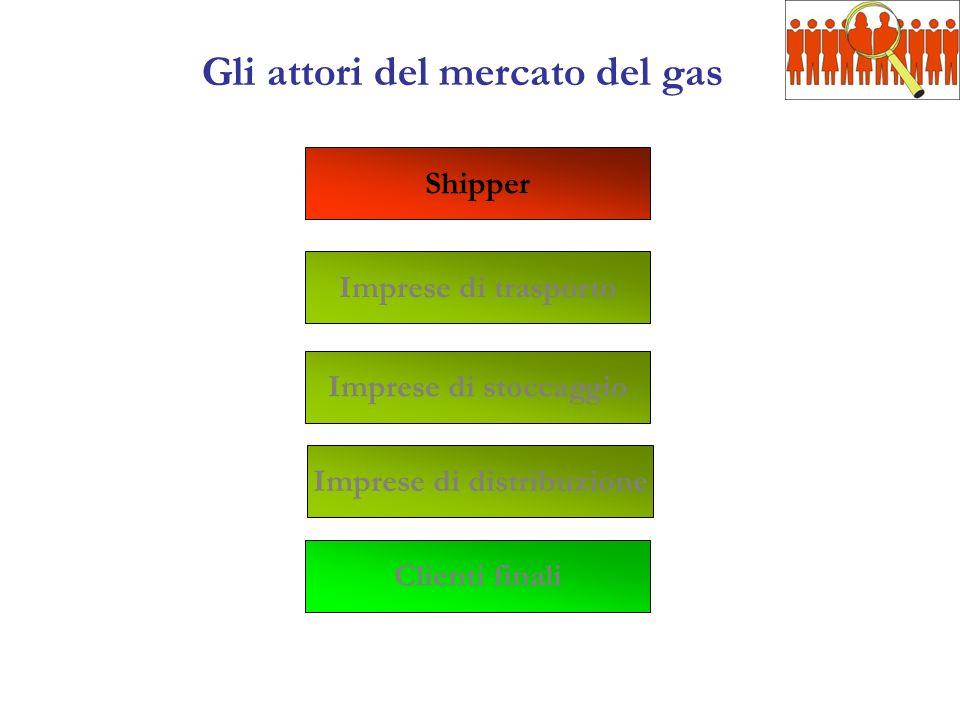 Gli attori del mercato del gas Shipper Imprese di trasporto Clienti finali Imprese di stoccaggio Imprese di distribuzione
