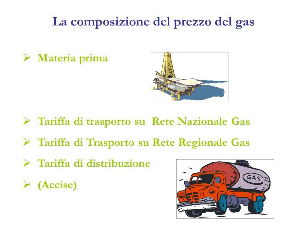 La composizione del prezzo del gas Materia prima Tariffa di trasporto su Rete Nazionale Gas Tariffa di Trasporto su Rete Regionale Gas Tariffa di distribuzione (Accise)
