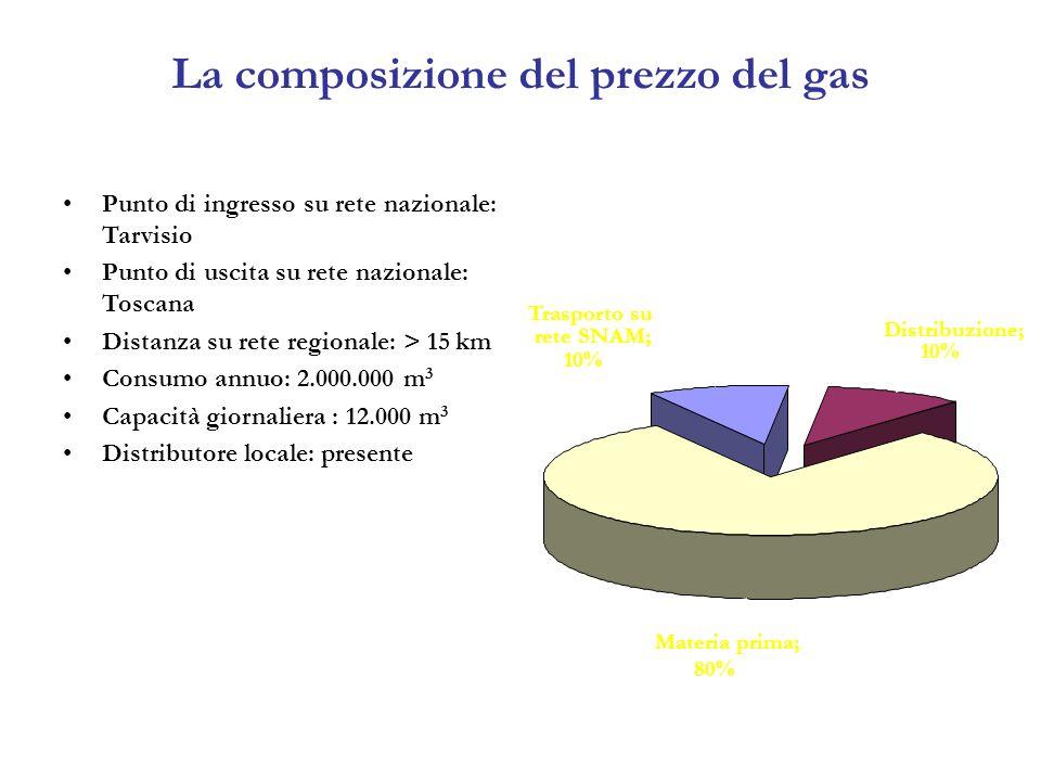La composizione del prezzo del gas Punto di ingresso su rete nazionale: Tarvisio Punto di uscita su rete nazionale: Toscana Distanza su rete regionale