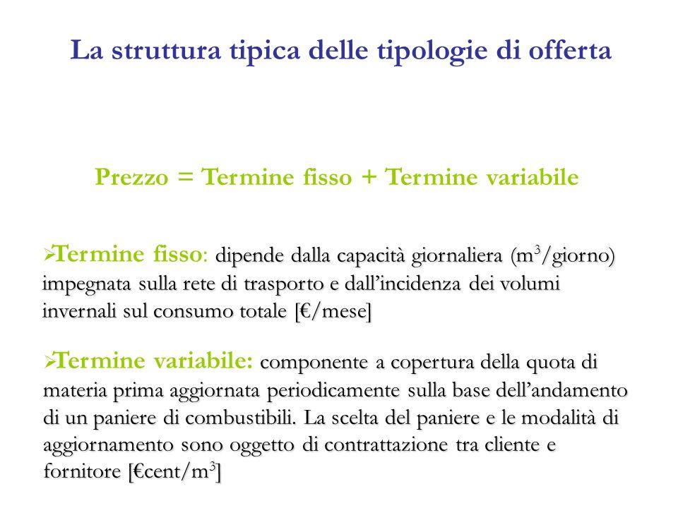 La struttura tipica delle tipologie di offerta Prezzo = Termine fisso + Termine variabile dipende dalla capacità giornaliera (m 3 /giorno) impegnata s