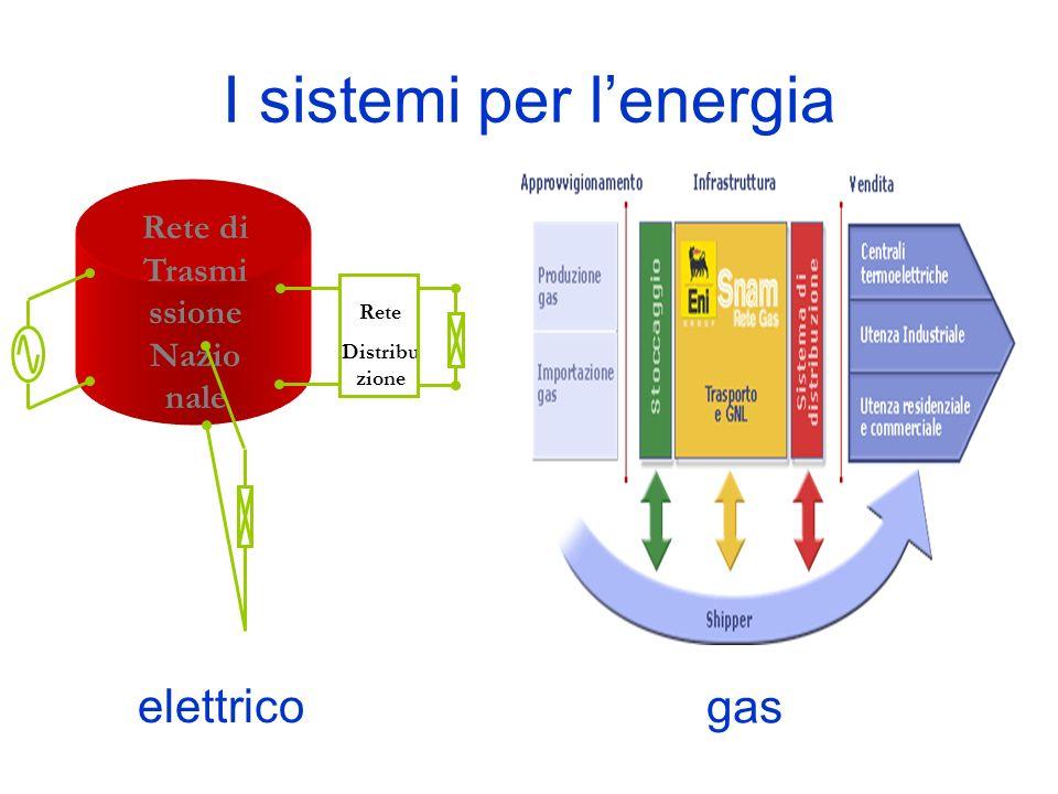 I sistemi per lenergia Rete di Trasmi ssione Nazio nale Rete Distribu zione elettrico gas