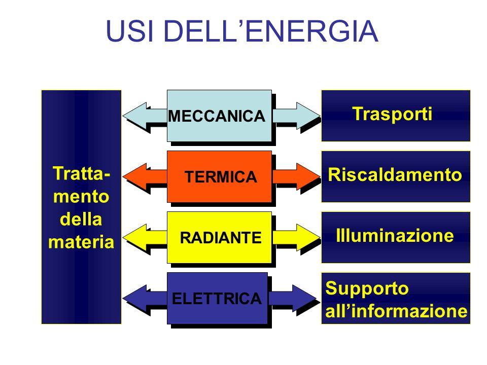 USI DELLENERGIA TERMICA ELETTRICA MECCANICA Riscaldamento Illuminazione Supporto allinformazione Tratta- mento della materia Trasporti RADIANTE