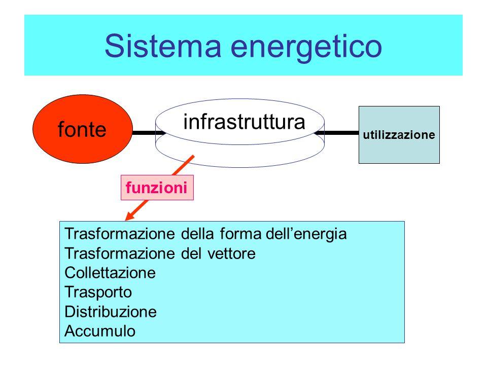 Sistema energetico fonte utilizzazione Trasformazione della forma dellenergia Trasformazione del vettore Collettazione Trasporto Distribuzione Accumulo infrastruttura funzioni