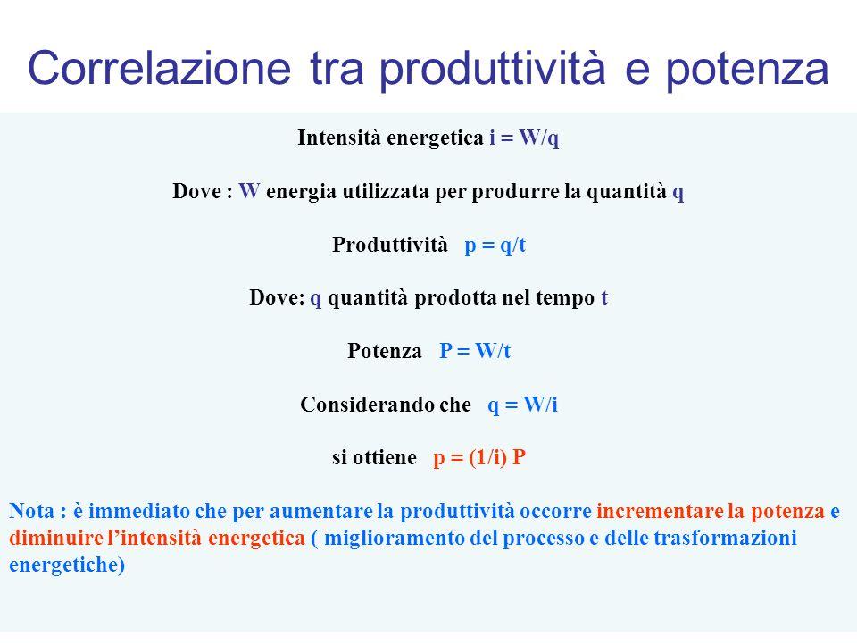 Correlazione tra produttività e potenza Intensità energetica i = W/q Dove : W energia utilizzata per produrre la quantità q Produttività p = q/t Dove: q quantità prodotta nel tempo t Potenza P = W/t Considerando che q = W/i si ottiene p = (1/i) P Nota : è immediato che per aumentare la produttività occorre incrementare la potenza e diminuire lintensità energetica ( miglioramento del processo e delle trasformazioni energetiche)